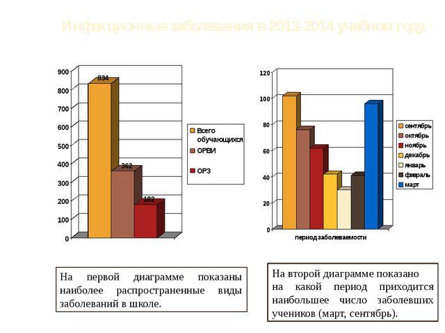 Инфекционные заболевания в 2013-2014 учебном году. На первой диаграмме показа...