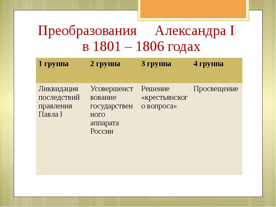 Преобразования Александра I в 1801 – 1806 годах 1 группа 2 группа 3 группа 4...