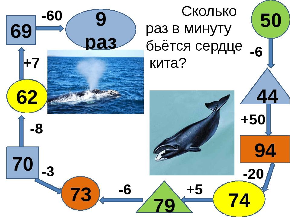 69 79 73 70 74 44 50 62 94 9 раз +7 -6 -8 -3 +50 -20 -60 +5 -6 Сколько раз в...