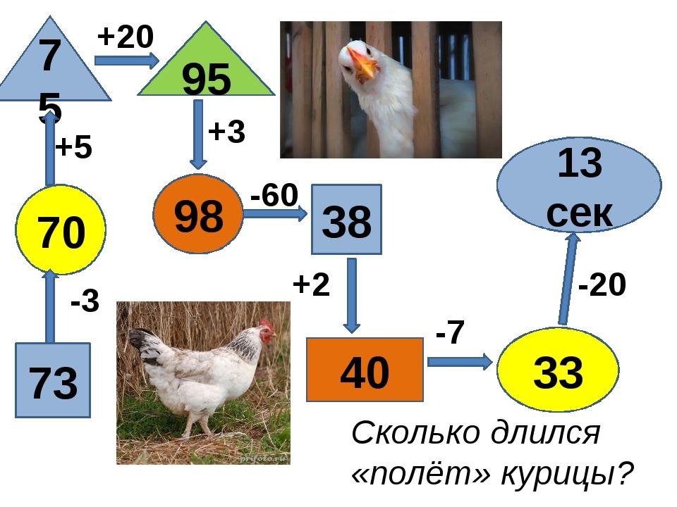 38 95 98 73 33 75 70 40 13 сек +5 -3 +3 +2 -20 +20 -7 -60 Сколько длился «пол...