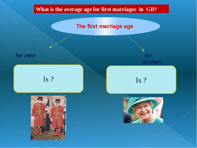 Is ? Is ? for men for women The first marriage age What is the average age f...