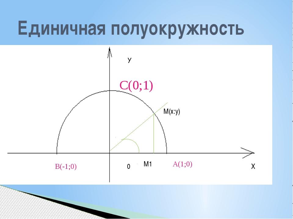 Единичная полуокружность А(1;0) В(-1;0) С(0;1) У Х 0 М(х:у) М1 α