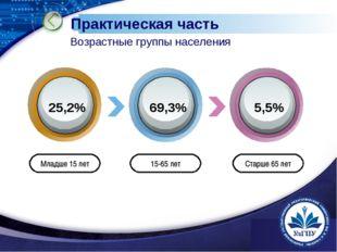 www.themegallery.com Младше 15 лет 15-65 лет Старше 65 лет 25,2% 69,3% 5,5% П