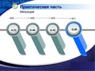 www.themegallery.com 2000 2003 2005 2011 Практическая часть Миграции -0,51 -0