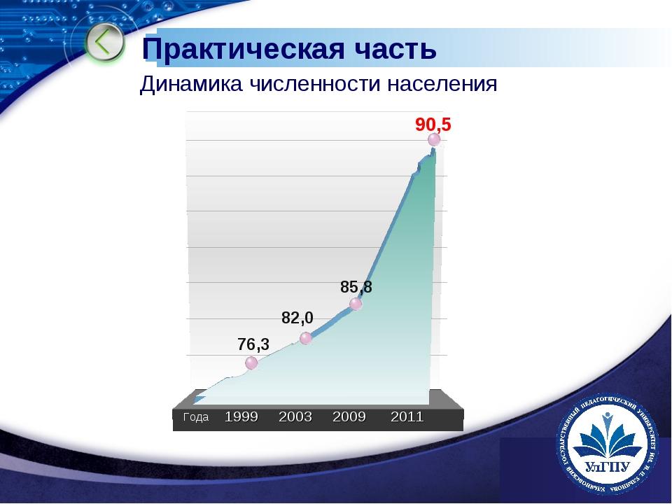 www.themegallery.com Практическая часть Динамика численности населения 1999 2...