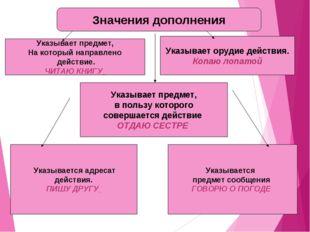 Значения дополнения Указывает предмет, На который направлено действие. ЧИТАЮ