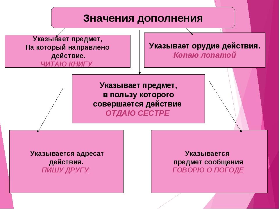 Значения дополнения Указывает предмет, На который направлено действие. ЧИТАЮ...