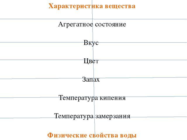 Характеристика вещества Агрегатное состояние Вкус Цвет Запах Температура кипе...