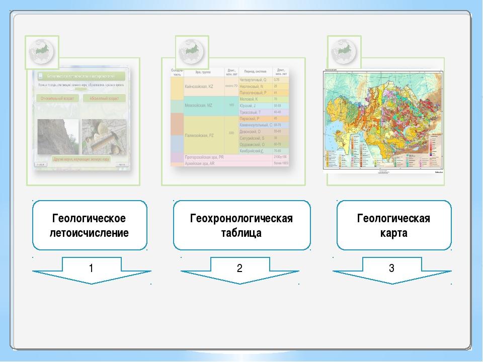 1 2 3 Геологическое летоисчисление Геохронологическая таблица Геологическая...