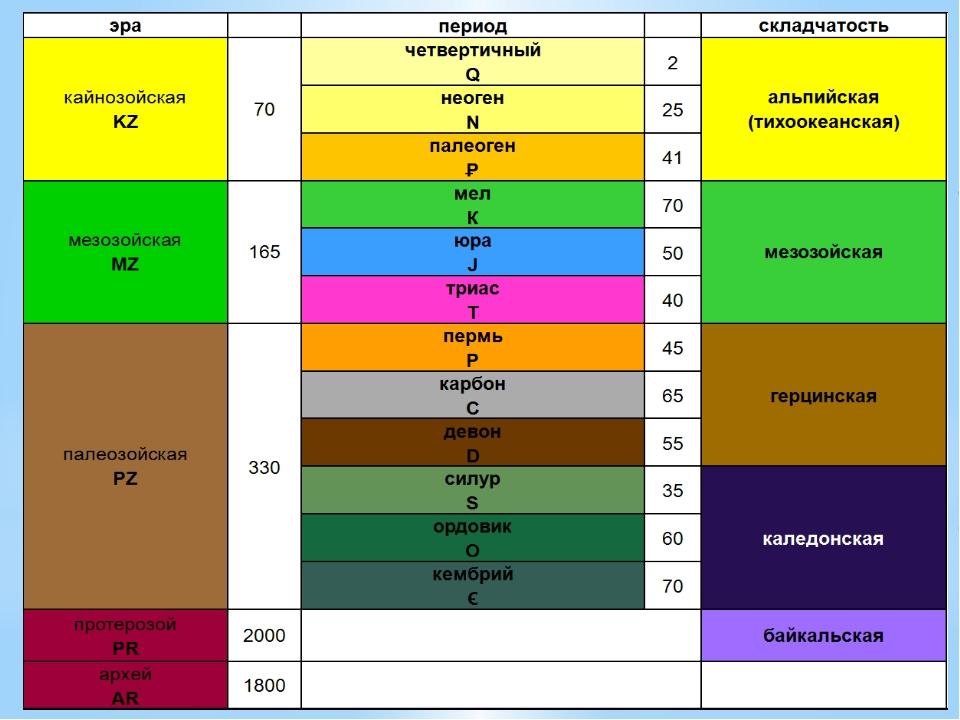 «Геологическое летоисчисление» Задание. Работа с геохронологической таблицей...
