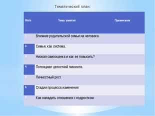 Тематический план: №п/п Темызанятий Примечания 1. Влияние родительской семьи