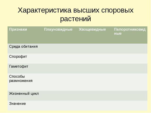 Характеристика высших споровых растений Признаки Плауновидные Хвощевидные Пап...
