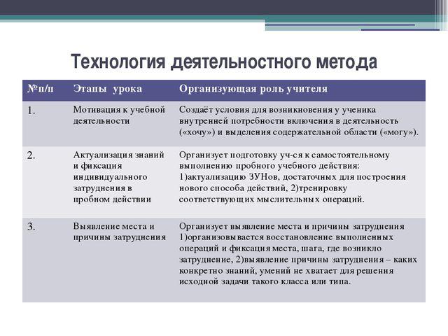 Технология деятельностного метода №п/п Этапы урока Организующая роль учителя...