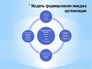 Модель формирования имиджа организации