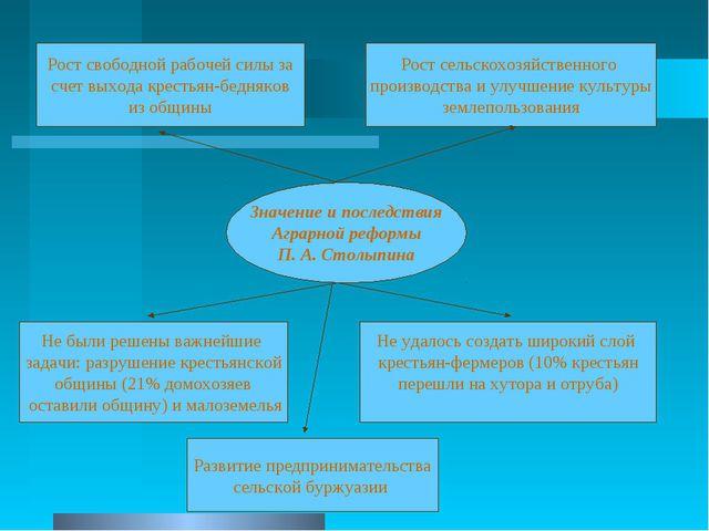 Значение и последствия Аграрной реформы П. А. Столыпина Рост свободной рабоче...