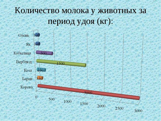 Количество молока у животных за период удоя (кг):