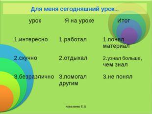 Коваленко Е.В. Для меня сегодняшний урок… урокЯ на урокеИтог 1.интересно1.