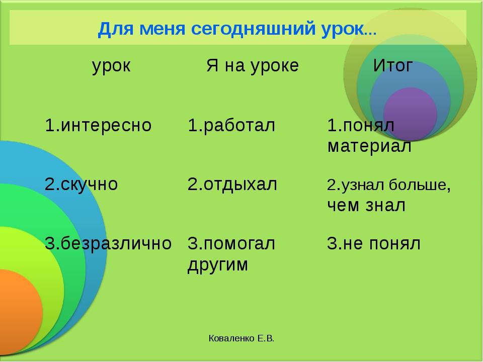 Коваленко Е.В. Для меня сегодняшний урок… урокЯ на урокеИтог 1.интересно1....