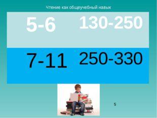 Скорость чтения Чтение как общеучебный навык 5-6 130-250 7-11 250-330