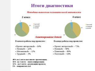 Итоги диагностики Методика выявления познавательной активности Анкетирование