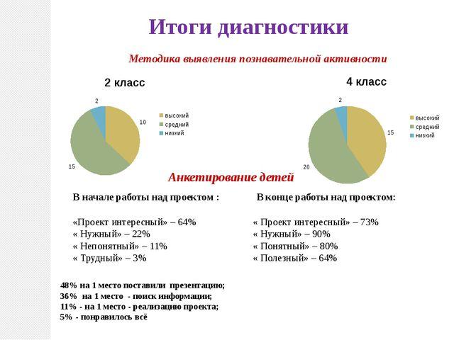 Итоги диагностики Методика выявления познавательной активности Анкетирование...