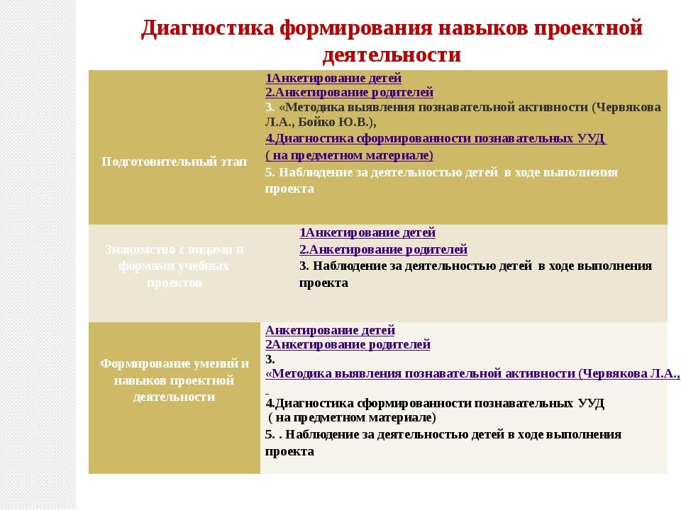 Диагностика формирования навыков проектной деятельности Подготовительныйэтап...