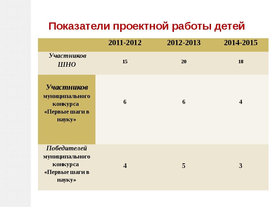 Показатели проектной работы детей  2011-2012 2012-2013 2014-2015 Участников...