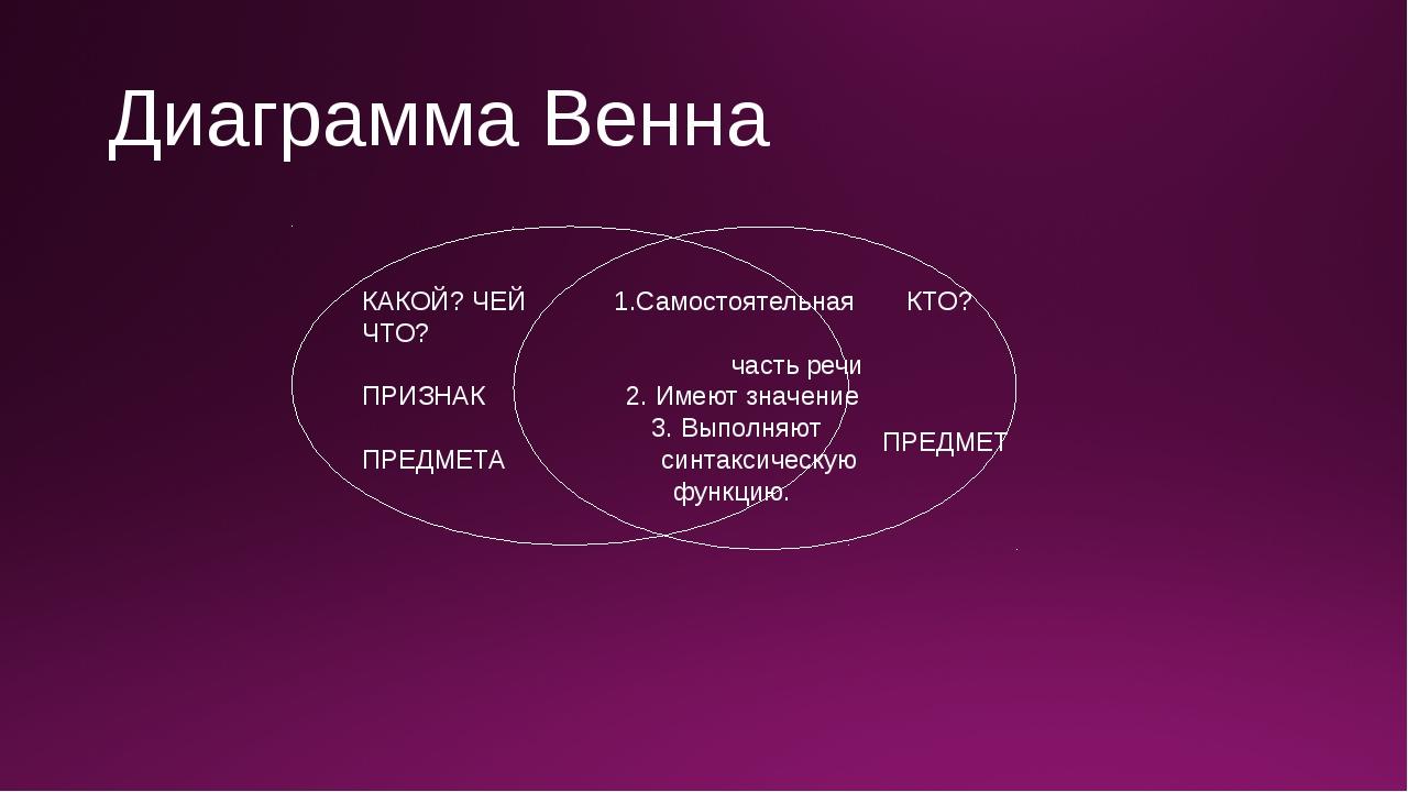 Диаграмма Венна КАКОЙ? ЧЕЙ 1.Самостоятельная КТО? ЧТО? часть речи ПРИЗНАК 2....