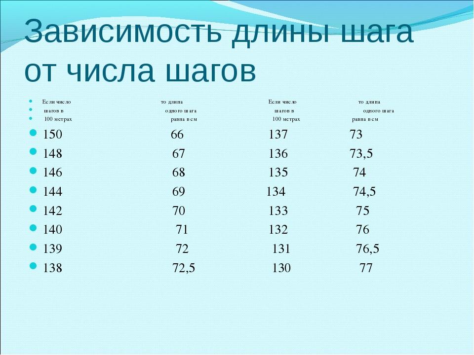 Зависимость длины шага от числа шагов Если число то длина Если число то длина...
