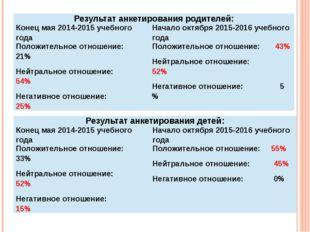 Результат анкетирования родителей: Конец мая 2014-2015 учебного года Начало о