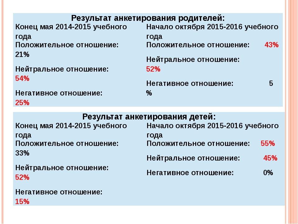 Результат анкетирования родителей: Конец мая 2014-2015 учебного года Начало о...