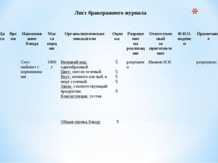 Лист бракеражного журнала ДатаВремяНаименование блюдаМасса порцииОрганол