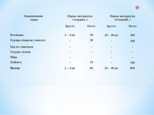 Наименование сырьяНорма закладки на 1 порцию, г.Норма закладки на 10 порци
