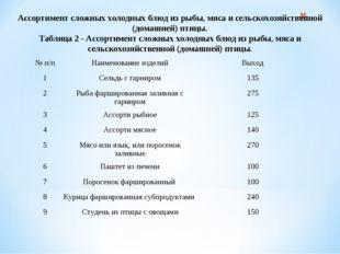 Ассортимент сложных холодных блюд из рыбы, мяса и сельскохозяйственной (дома