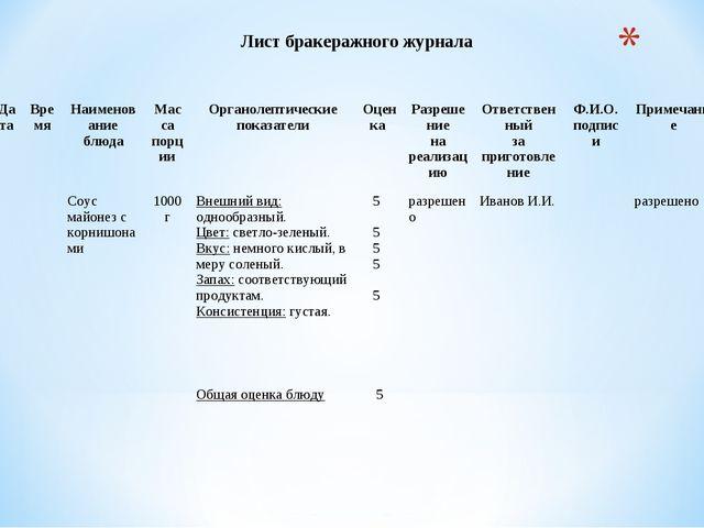 Лист бракеражного журнала ДатаВремяНаименование блюдаМасса порцииОрганол...