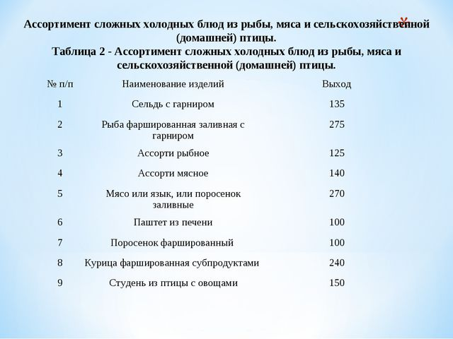 Ассортимент сложных холодных блюд из рыбы, мяса и сельскохозяйственной (дома...