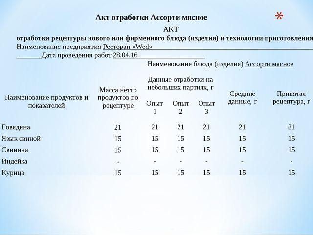 Акт отработки Ассорти мясное АКТ отработки рецептуры нового или фирменного б...