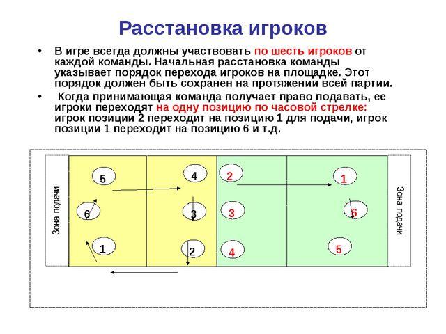 Расстановка игроков В игре всегда должны участвовать по шесть игроков от кажд...