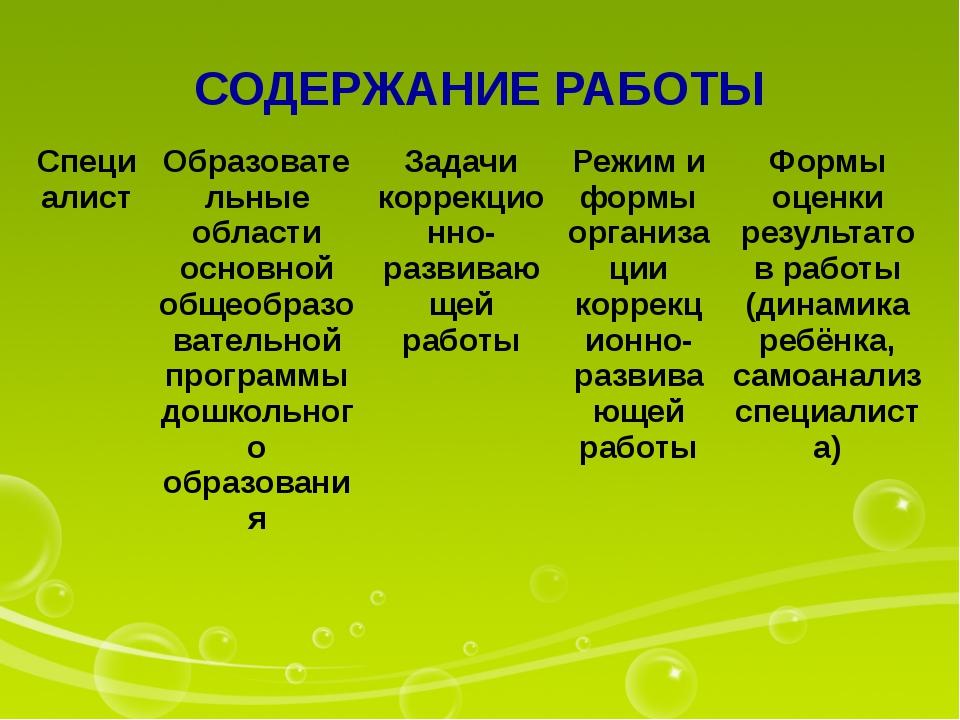 СОДЕРЖАНИЕ РАБОТЫ Специалист Образовательные области основной общеобразовател...