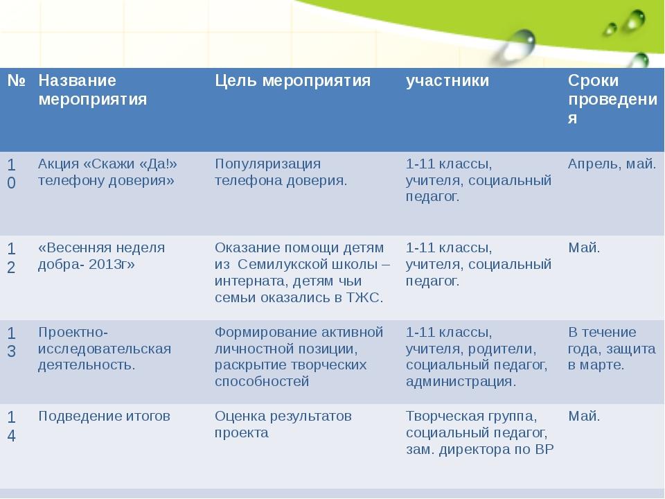 № Название мероприятия Цель мероприятия участники Сроки проведения 10 Акция«С...