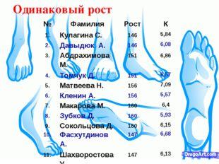 Одинаковый рост №ФамилияРостК 1.Кулагина С.1465,84 2.Давыдюк А.1466,
