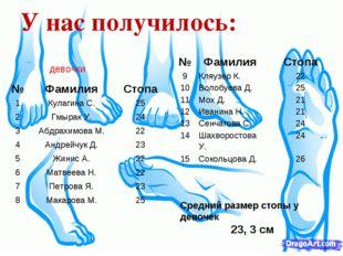 У нас получилось: Средний размер стопы у девочек 23, 3 см девочки №ФамилияС