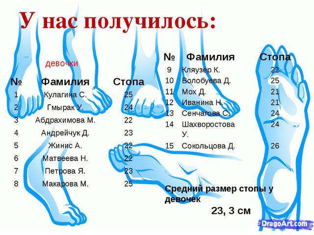 У нас получилось: Средний размер стопы у девочек 23, 3 см девочки №ФамилияС...