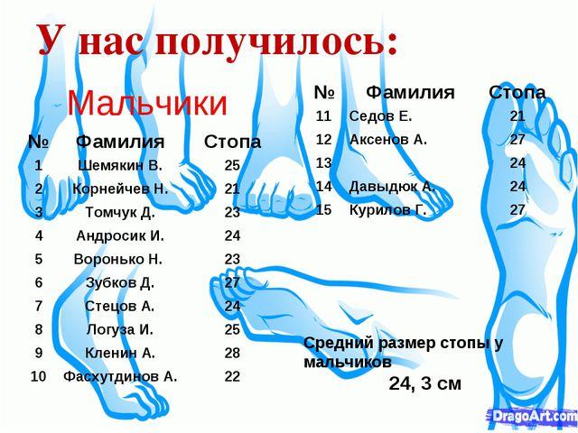 У нас получилось: Мальчики Средний размер стопы у мальчиков 24, 3 см №Фамили...