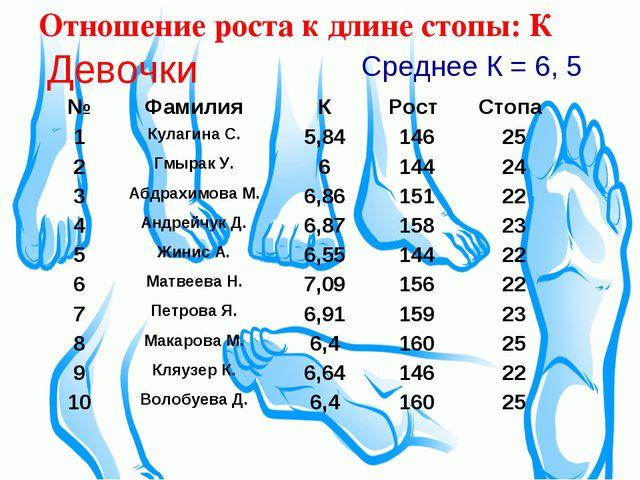 Отношение роста к длине стопы: К Девочки Среднее К = 6, 5 №ФамилияКРост С...