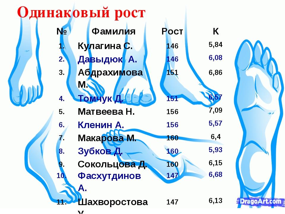 Одинаковый рост №ФамилияРостК 1.Кулагина С.1465,84 2.Давыдюк А.1466,...