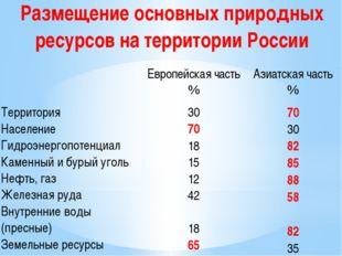 Размещение основных природных ресурсов на территории России Европейскаячасть