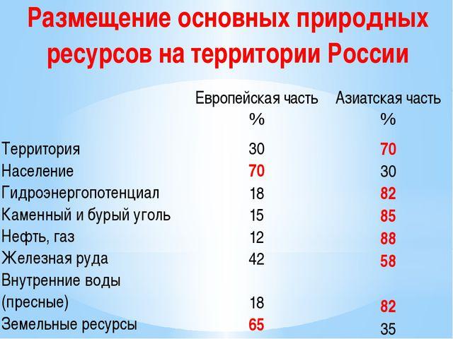 Размещение основных природных ресурсов на территории России Европейскаячасть...