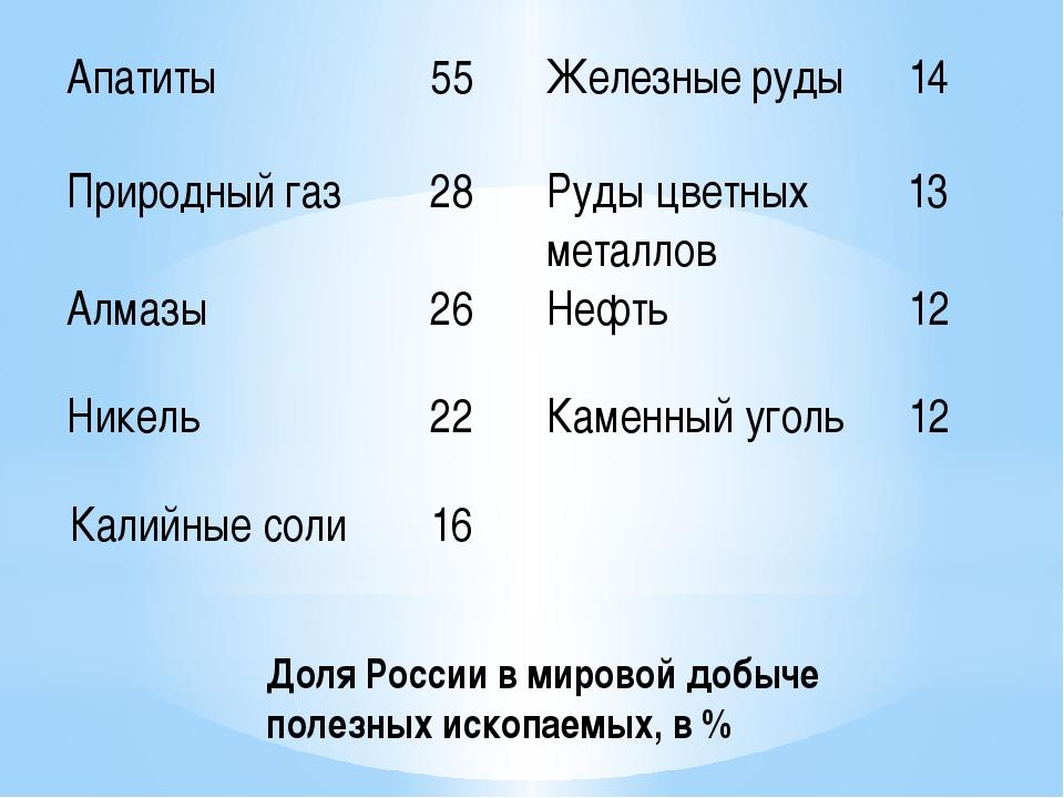 Доля России в мировой добыче полезных ископаемых, в % Апатиты 55 Железные руд...