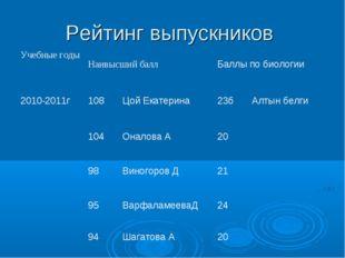 Рейтинг выпускников Учебные годыНаивысший баллБаллы по биологии 2010-2011г